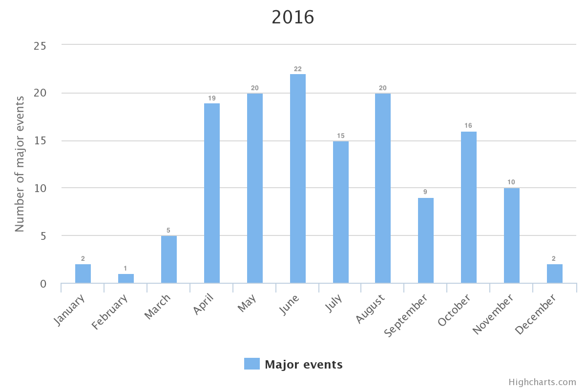 Major Event Chart 2016